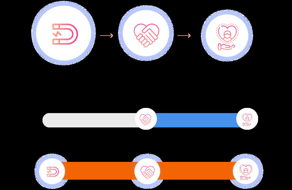 ระบบบัตรสมาชิก (CRM) ครบวงจร Membership Mini Program